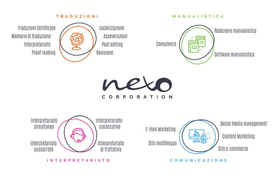 Nexo traduzioni per il tuo business